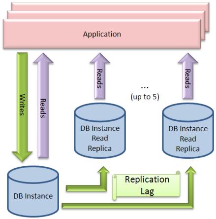 RDS Read Replica
