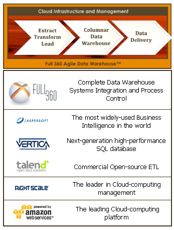 Webinar: Agile Data Warehouse – Next Generation BI in the